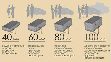 Выбор высоты тротуарной плитки